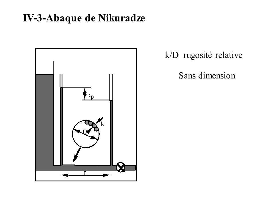 IV-3-Abaque de Nikuradze