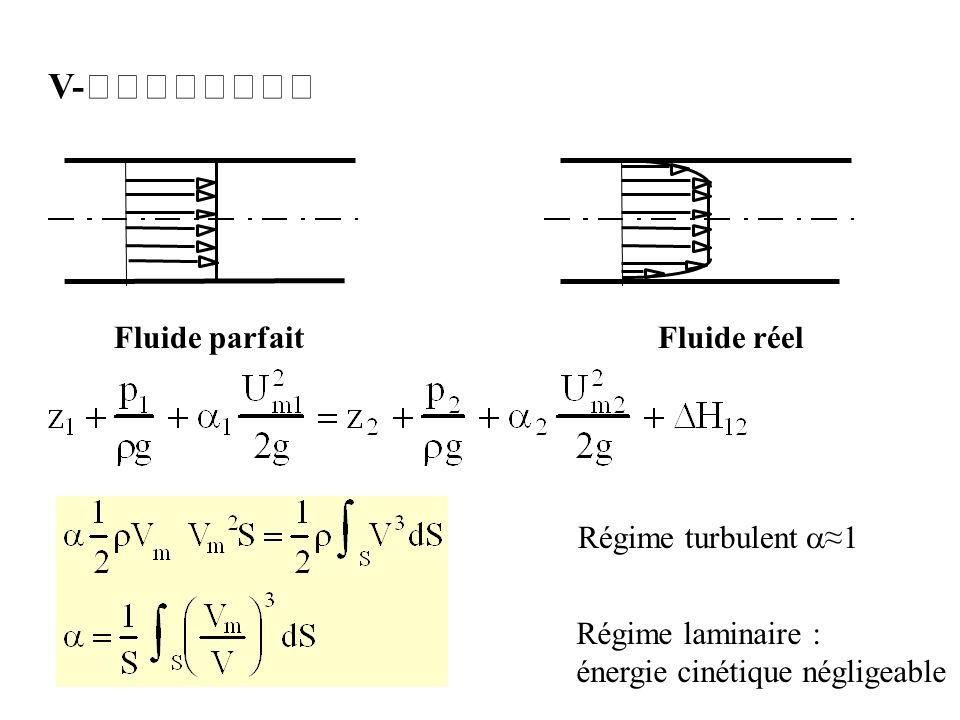V- Fluide parfait Fluide réel Régime turbulent≈1