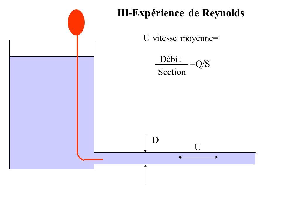 III-Expérience de Reynolds
