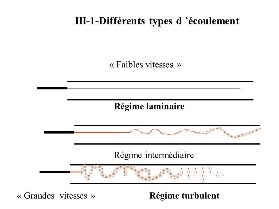 III-1-Différents types d 'écoulement