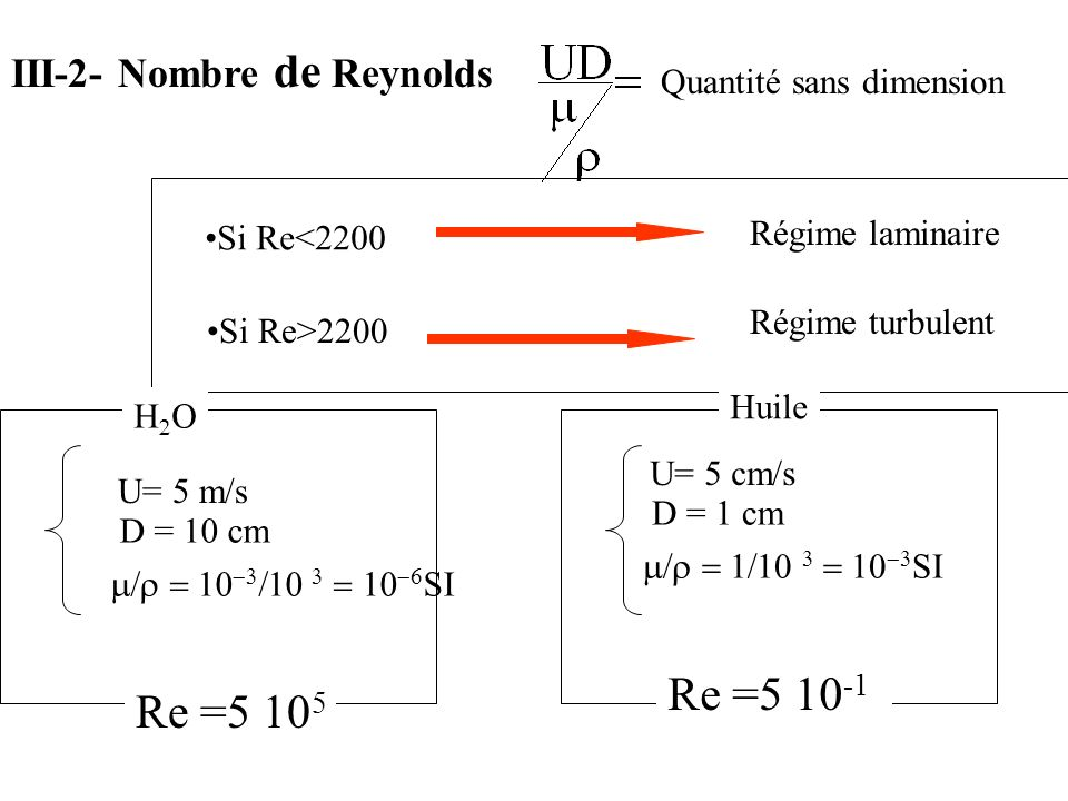 Re =5 10-1 Re =5 105 III-2- Nombre de Reynolds Quantité sans dimension