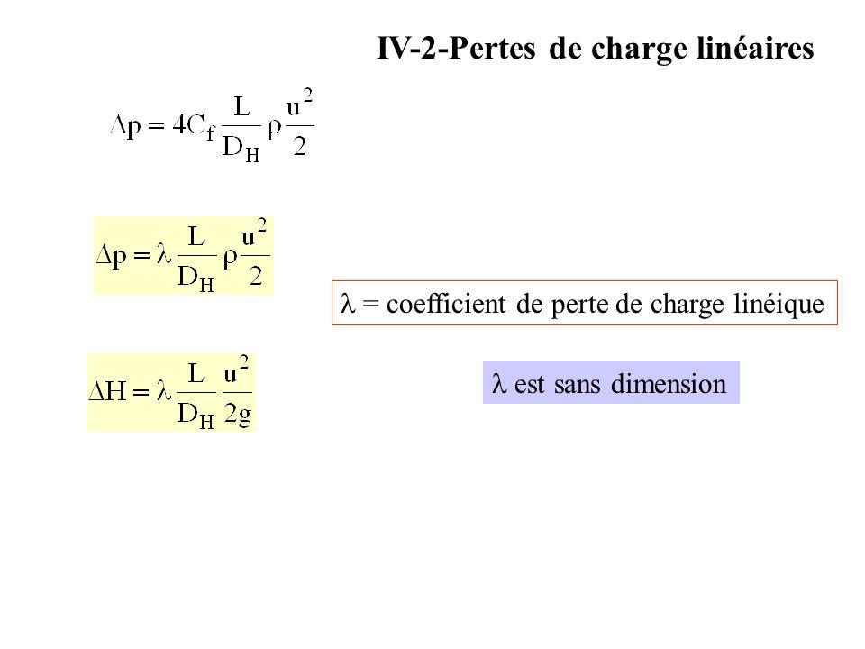 IV-2-Pertes de charge linéaires