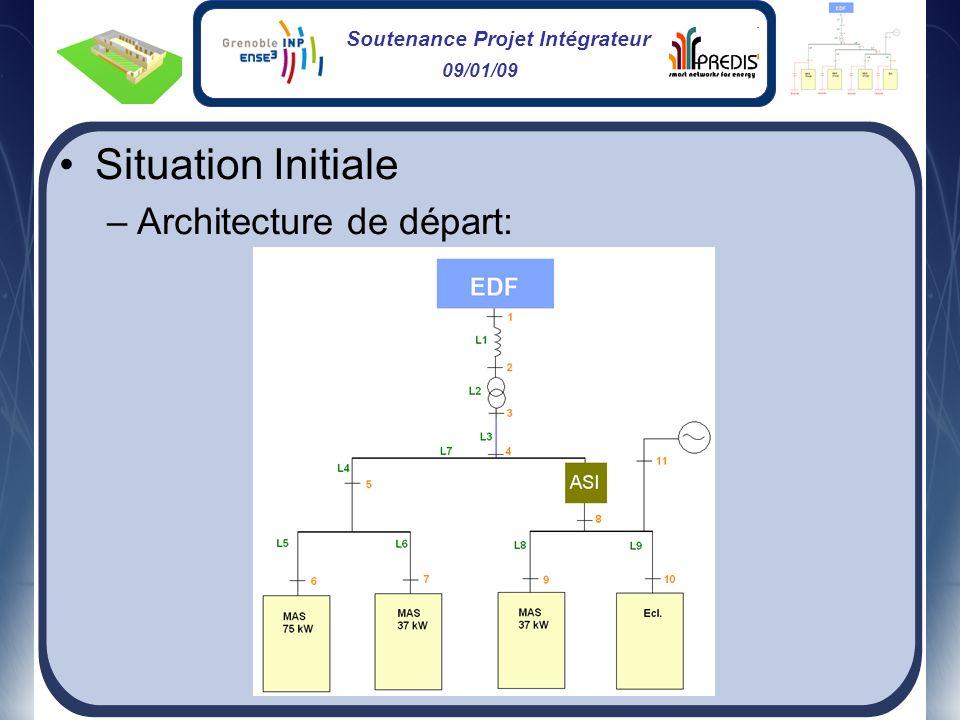 Situation Initiale Architecture de départ: