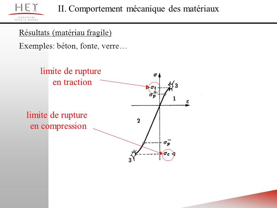 II. Comportement mécanique des matériaux