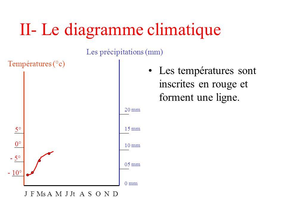 II- Le diagramme climatique
