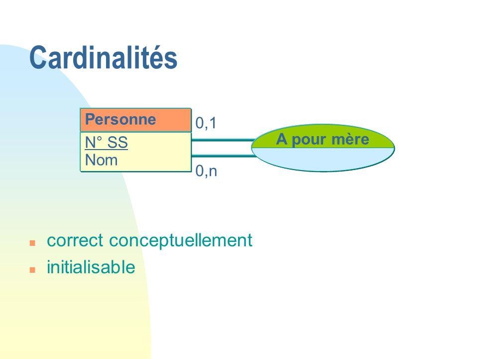 Cardinalités correct conceptuellement initialisable Personne 0,1