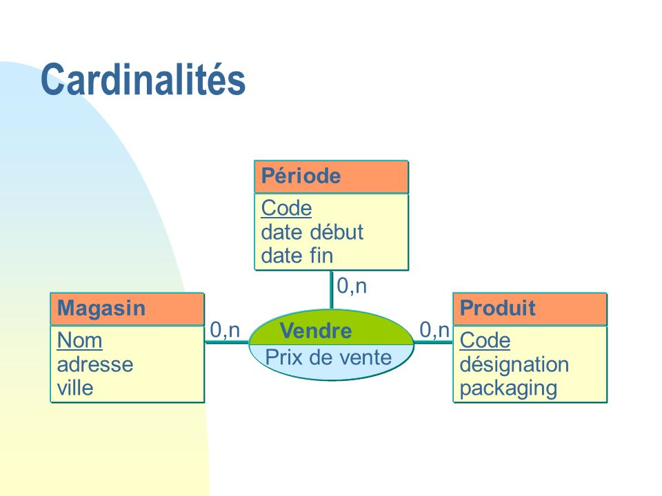 Cardinalités Période Code date début date fin 0,n Magasin Produit