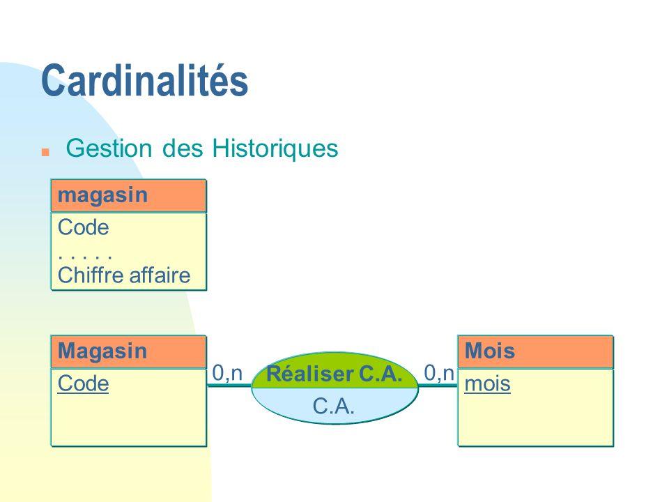 Cardinalités Gestion des Historiques magasin Code . . . . .