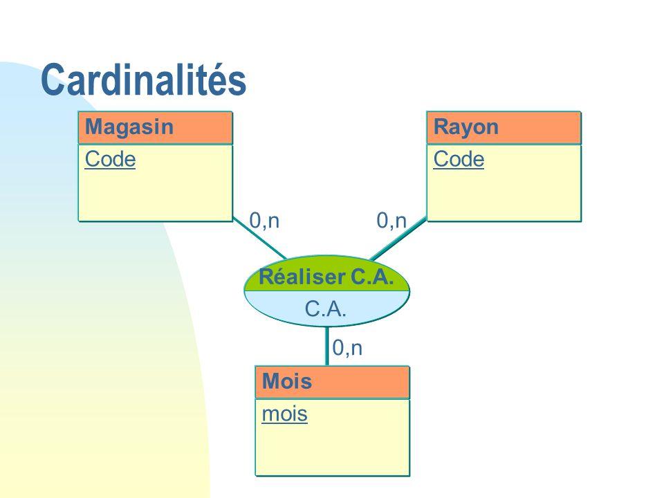 Cardinalités Magasin Rayon Code Code 0,n 0,n Réaliser C.A. C.A. 0,n