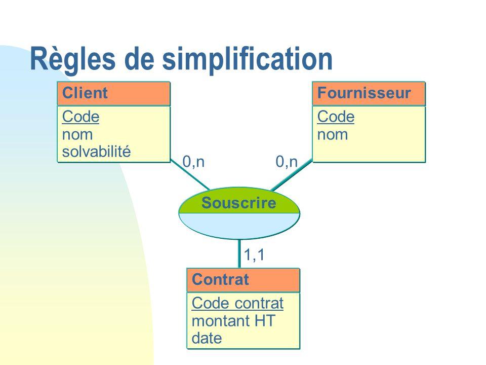 Règles de simplification