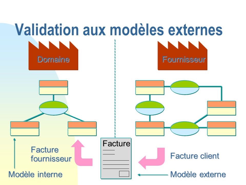Validation aux modèles externes