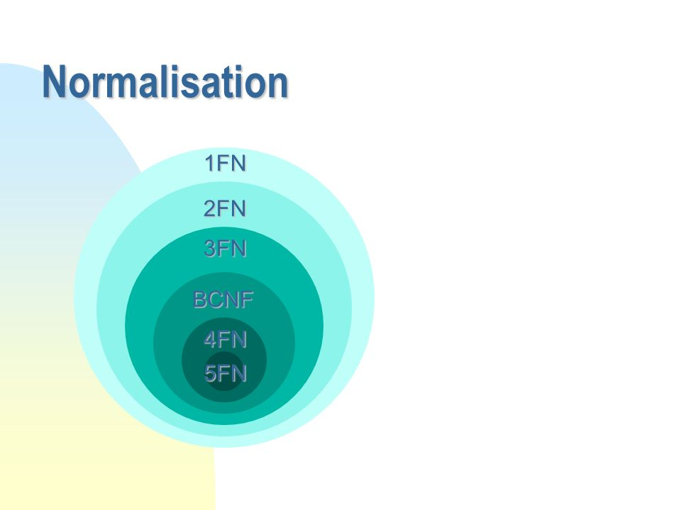 Normalisation 1FN 2FN 3FN BCNF 4FN 5FN