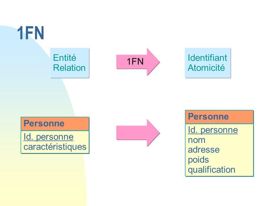 1FN Entité Relation 1FN Identifiant Atomicité Personne Personne
