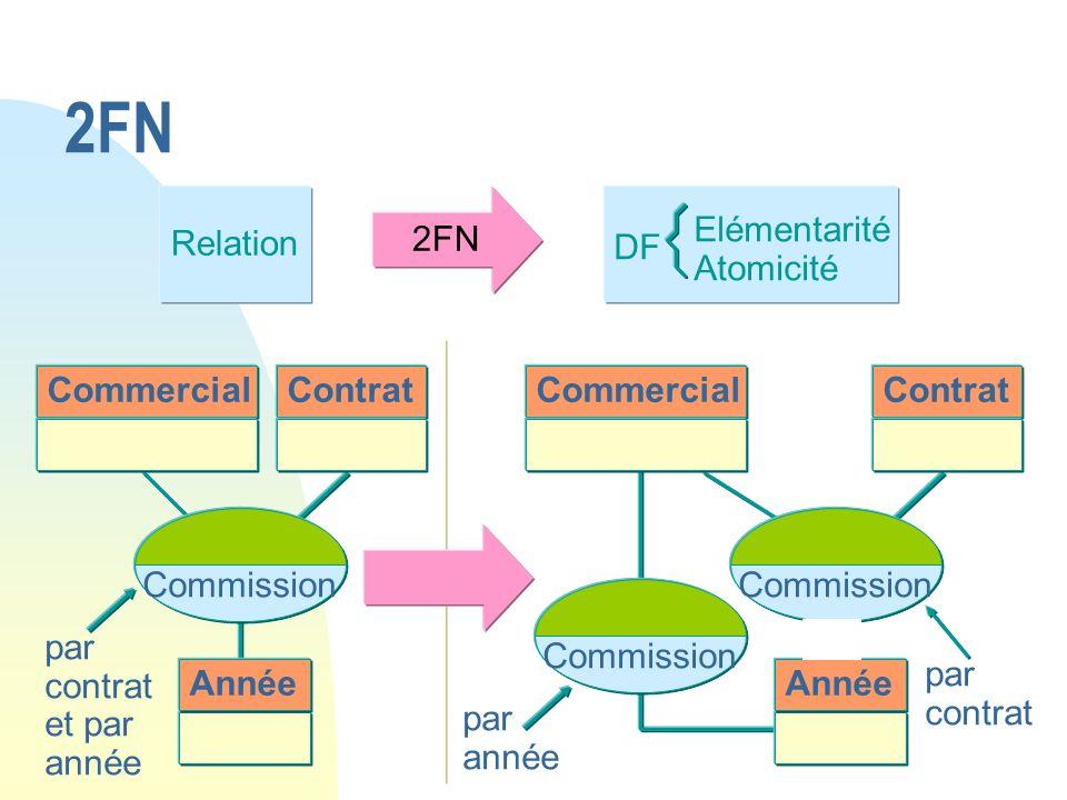 2FN Relation 2FN Elémentarité Atomicité DF Commercial Contrat