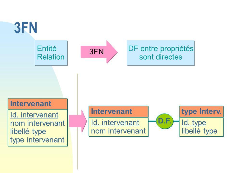 3FN Entité Relation 3FN DF entre propriétés sont directes Intervenant