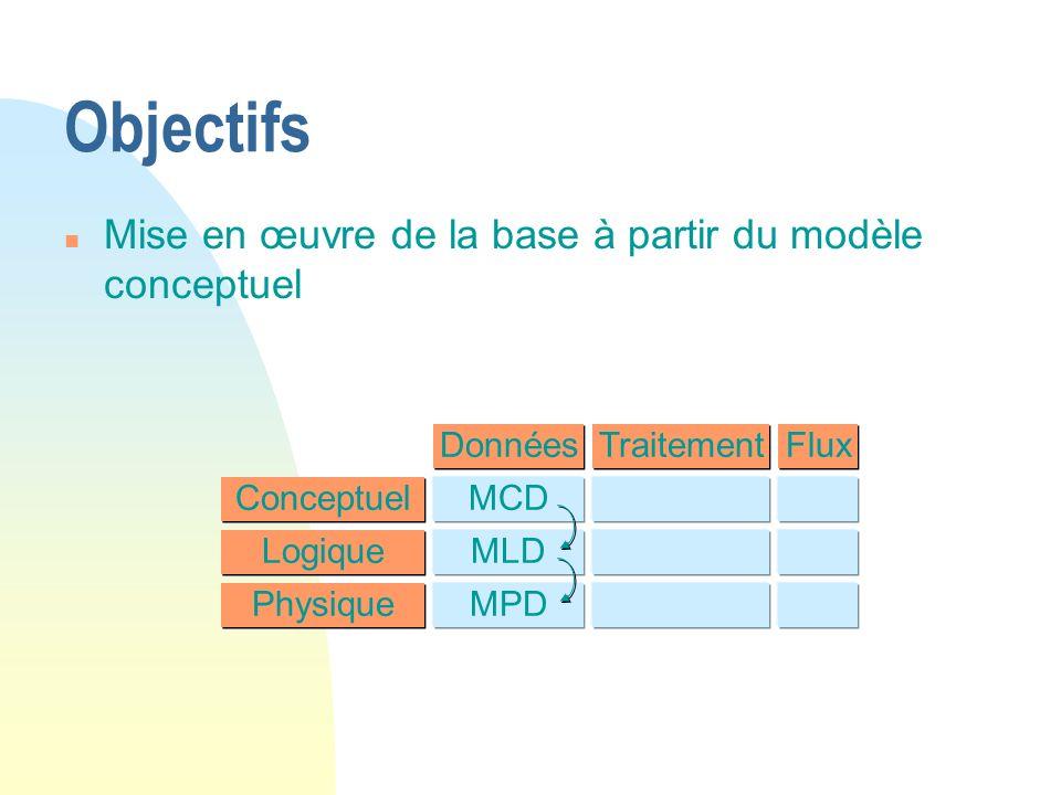 Objectifs Mise en œuvre de la base à partir du modèle conceptuel