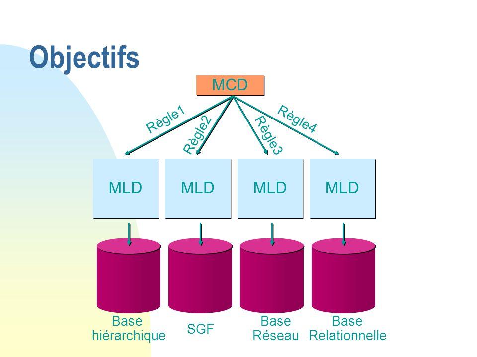 Objectifs MCD MLD Règle1 Règle2 Règle3 Règle4 Base hiérarchique SGF