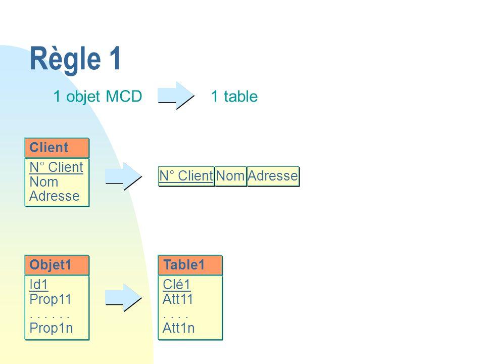 Règle 1 1 objet MCD 1 table Client N° Client Nom Adresse N° Client Nom