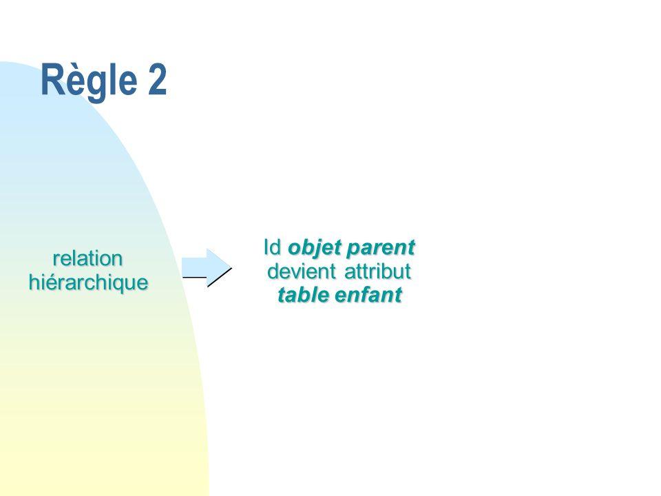 Règle 2 Id objet parent devient attribut table enfant
