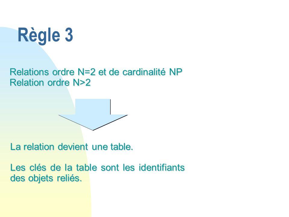 Règle 3 Relations ordre N=2 et de cardinalité NP Relation ordre N>2