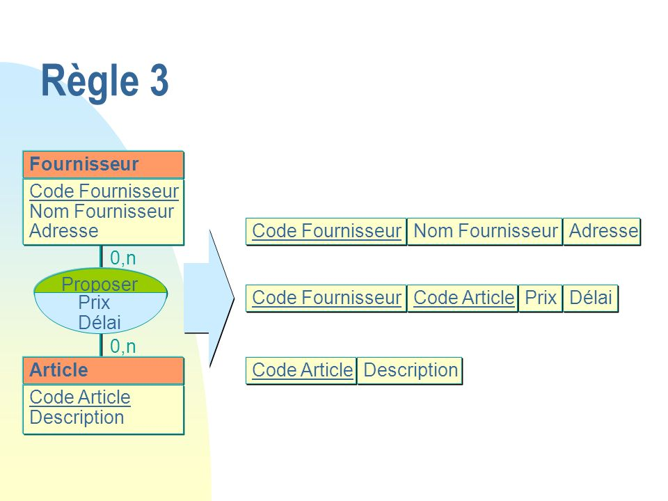 Règle 3 Fournisseur Code Fournisseur Nom Fournisseur Adresse