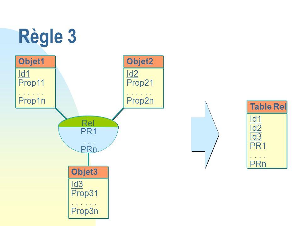 Règle 3 Objet1 Objet2 Id1 Prop11 . . . . . . Prop1n Id2 Prop21