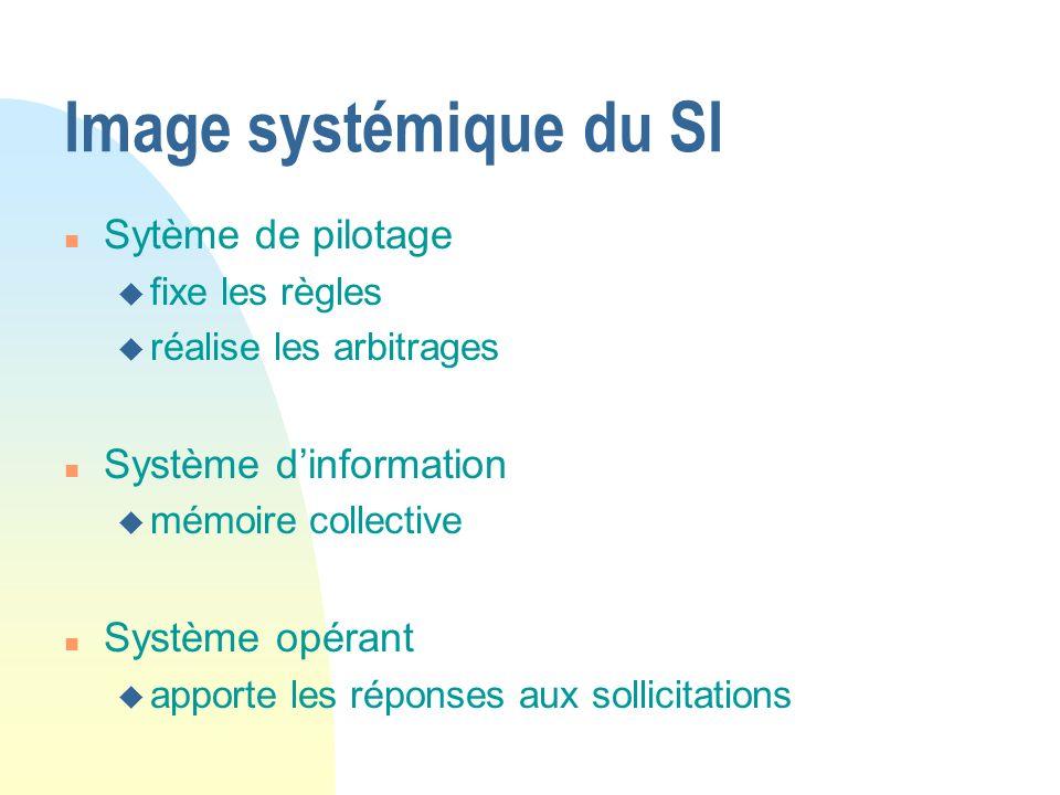 Image systémique du SI Sytème de pilotage Système d'information