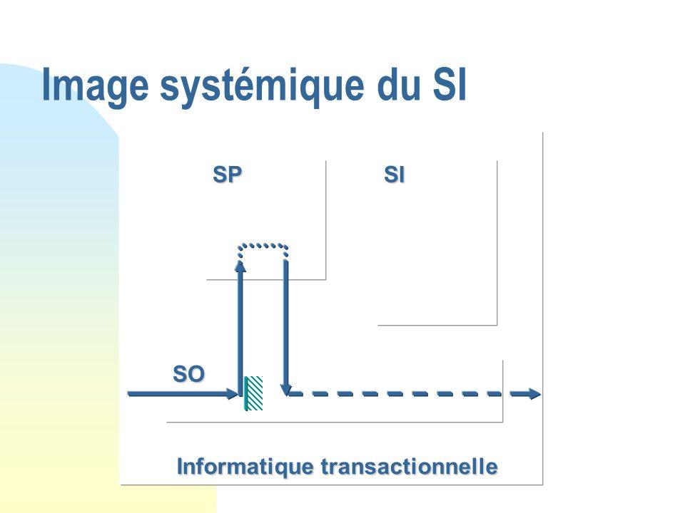 Informatique transactionnelle