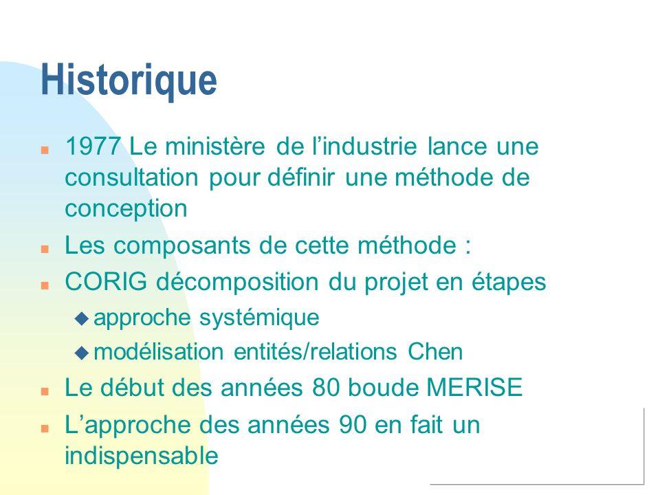 Historique 1977 Le ministère de l'industrie lance une consultation pour définir une méthode de conception.