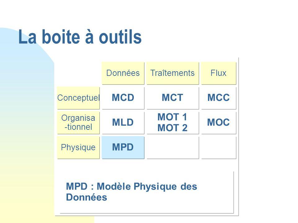 La boite à outils MCT MCC MOT 1 MOT 2 MOC MPD MLD MCD