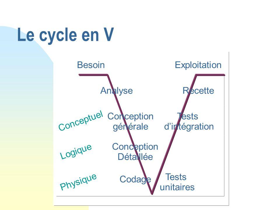 Le cycle en V Besoin Exploitation Analyse Recette Conception générale