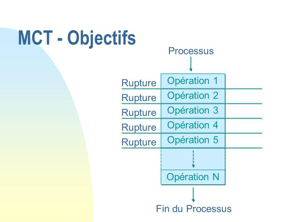 MCT - Objectifs Processus Opération 1 Rupture Opération 2 Opération 3