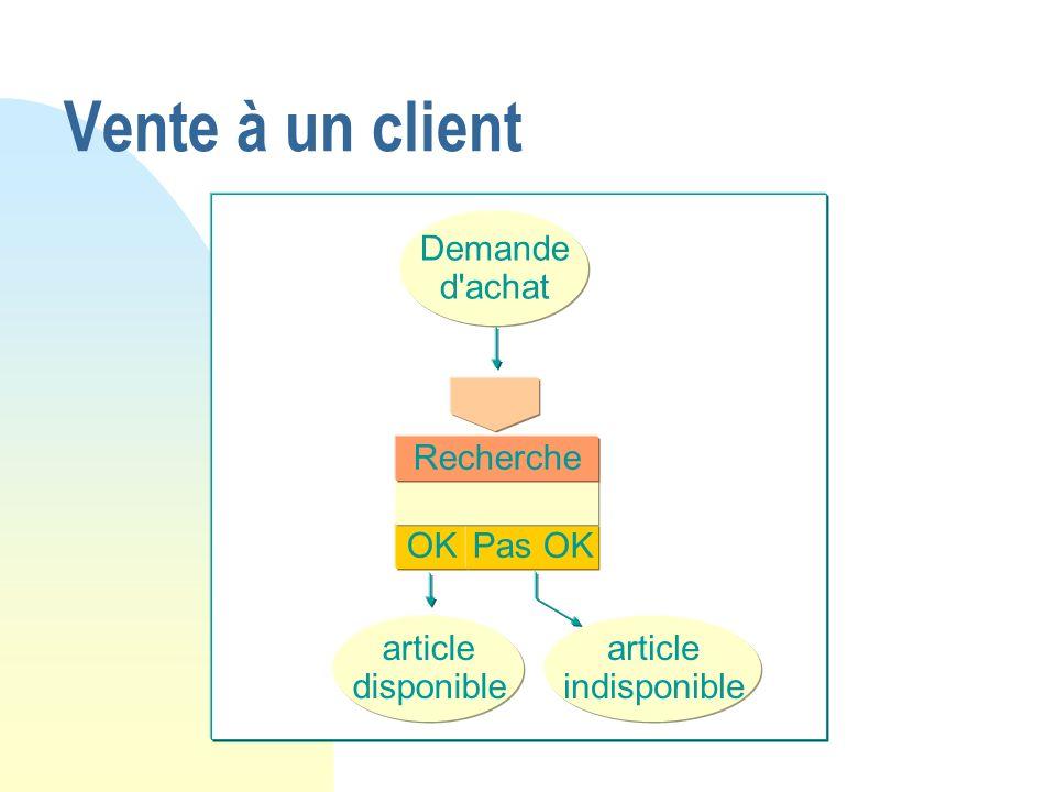 Vente à un client OK Pas OK Recherche article disponible