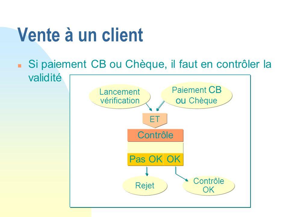 Vente à un client Si paiement CB ou Chèque, il faut en contrôler la validité. ET. Rejet. Contrôle OK.