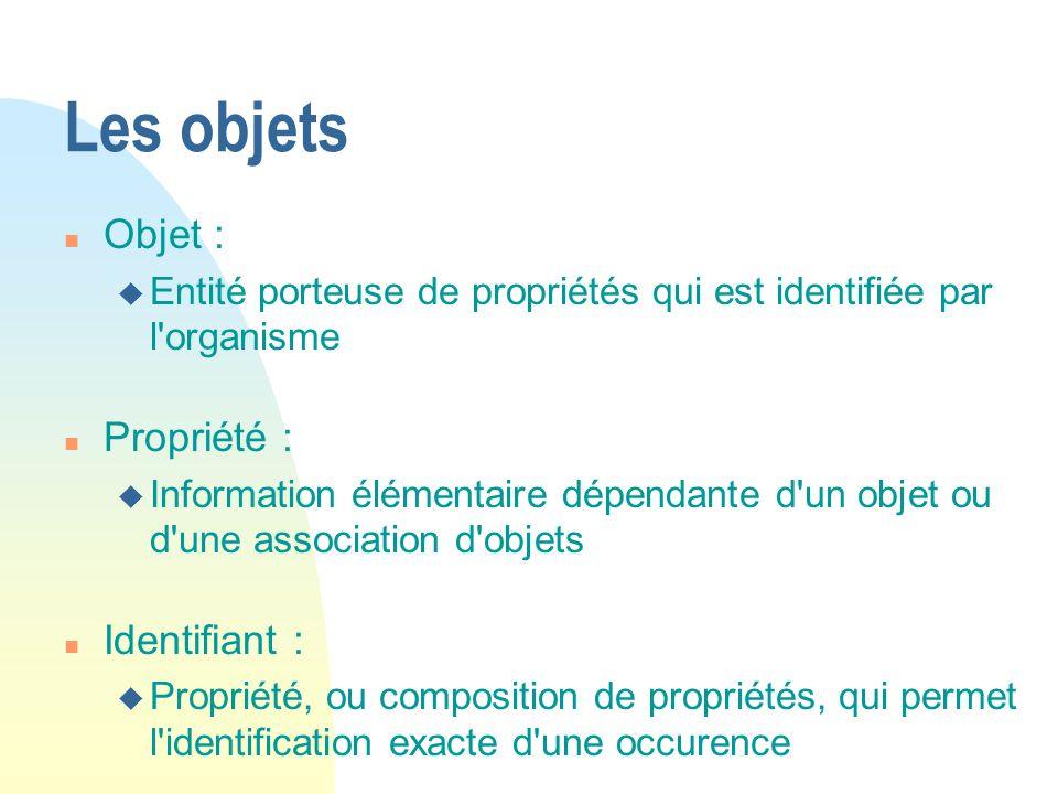 Les objets Objet : Propriété : Identifiant :