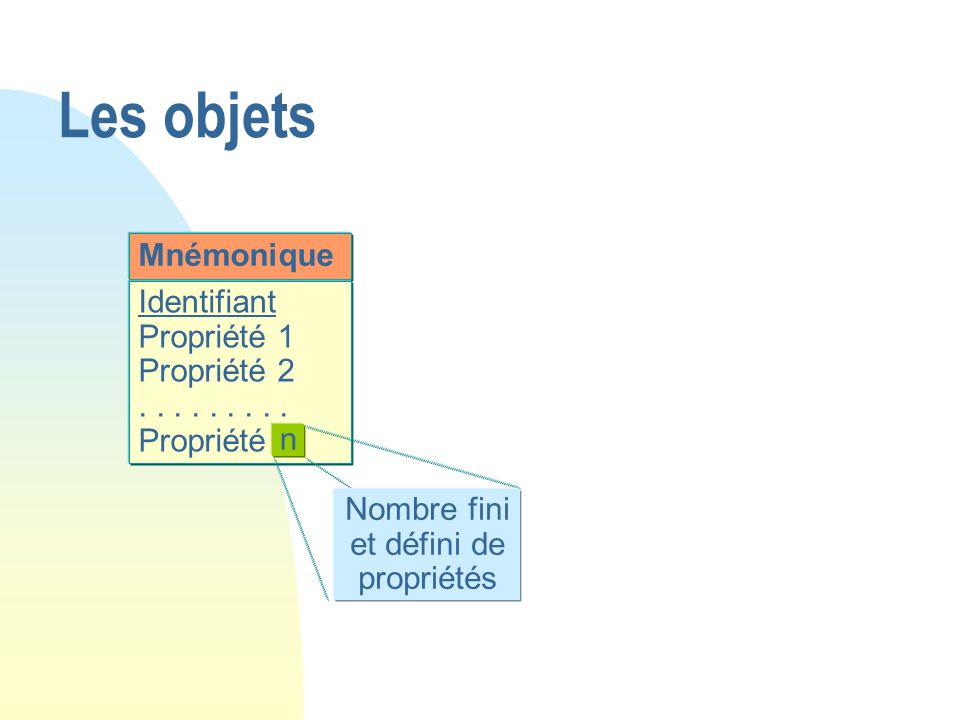 Nombre fini et défini de propriétés