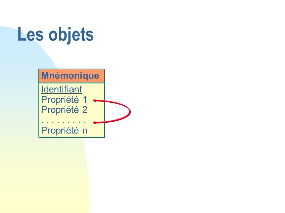 Les objets Mnémonique Identifiant Propriété 1 Propriété 2
