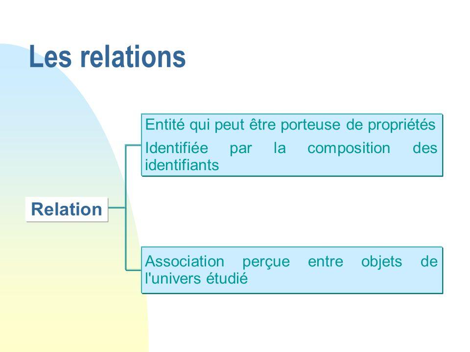 Les relations Relation Entité qui peut être porteuse de propriétés