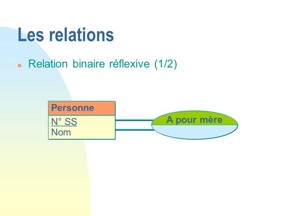 Les relations Relation binaire réflexive (1/2) Personne A pour mère