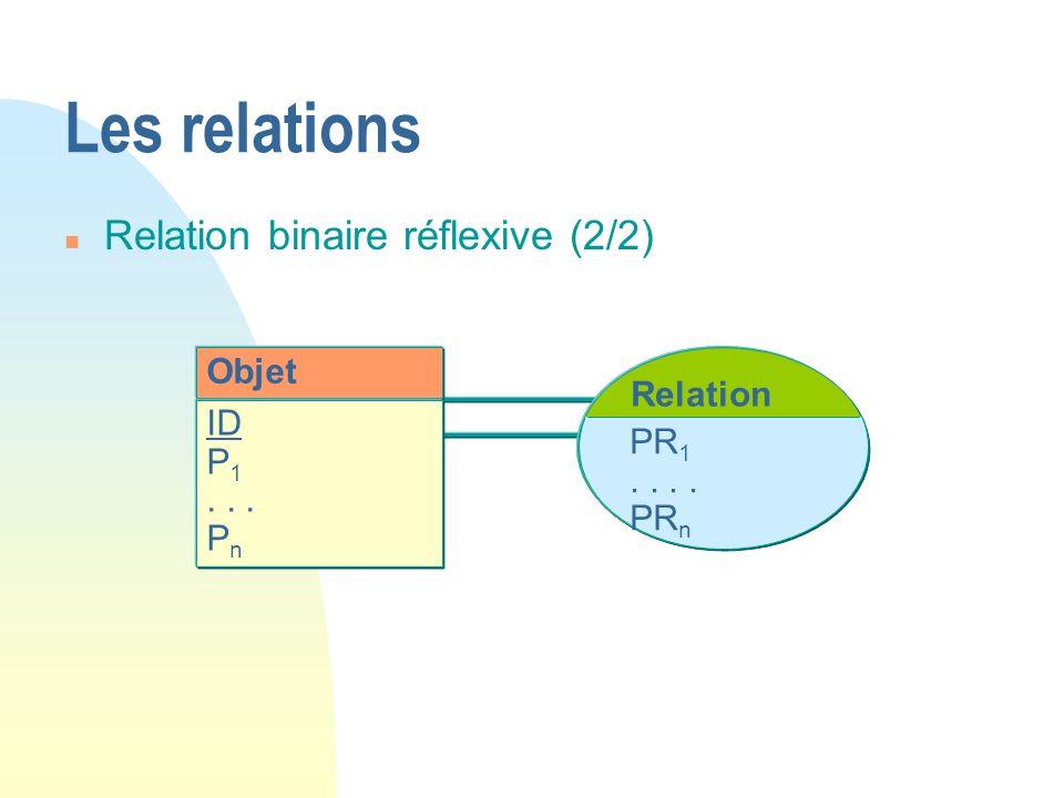Les relations Relation binaire réflexive (2/2) Objet Relation ID P1