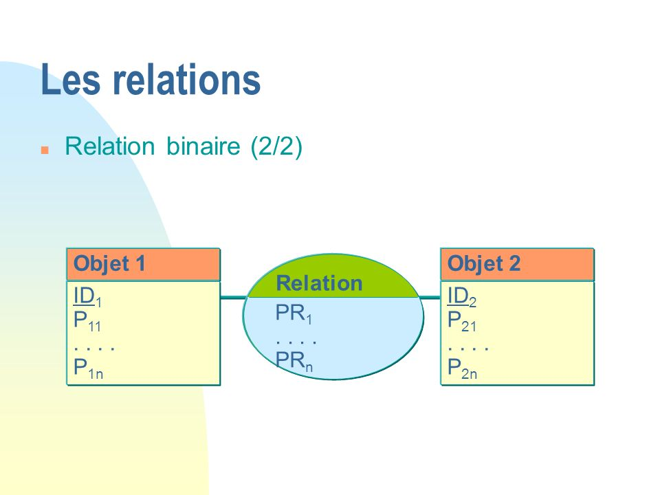 Les relations Relation binaire (2/2) Objet 1 Objet 2 Relation ID1 P11