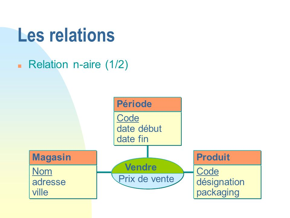 Les relations Relation n-aire (1/2) Période Code date début date fin