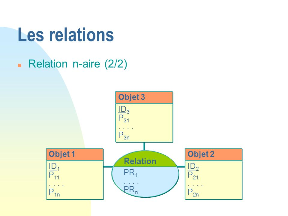 Les relations Relation n-aire (2/2) Objet 3 ID3 P31 . . . . P3n