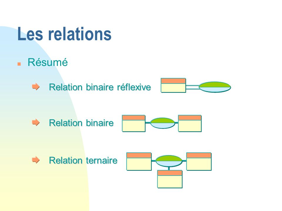 Les relations Résumé Relation binaire réflexive Relation binaire
