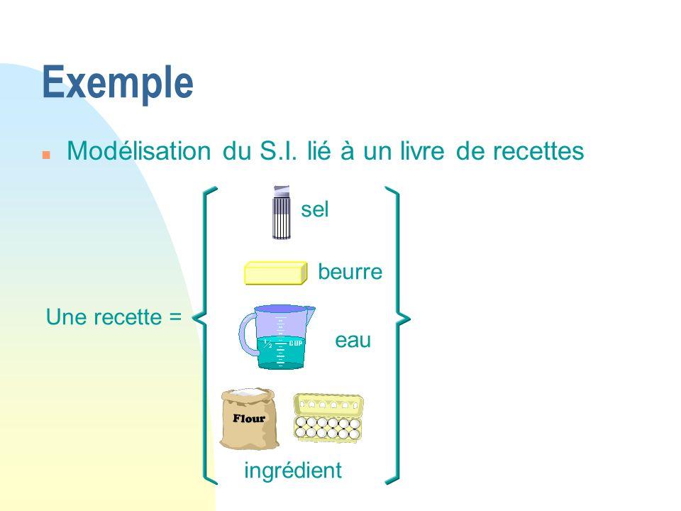Exemple Modélisation du S.I. lié à un livre de recettes sel beurre