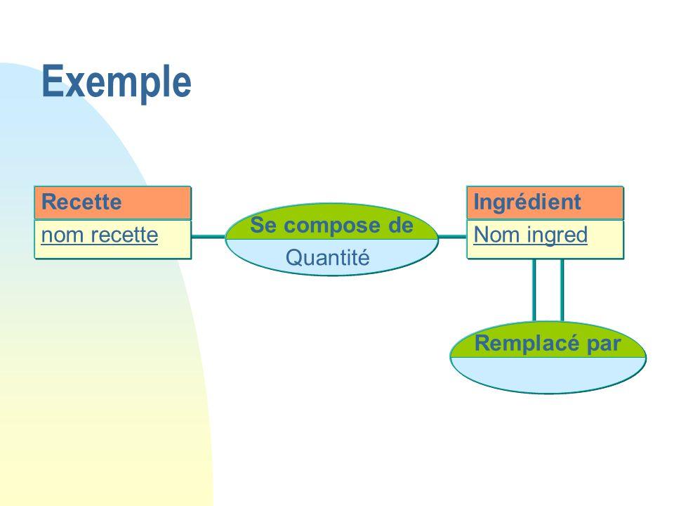 Exemple Recette Ingrédient Se compose de nom recette Nom ingred
