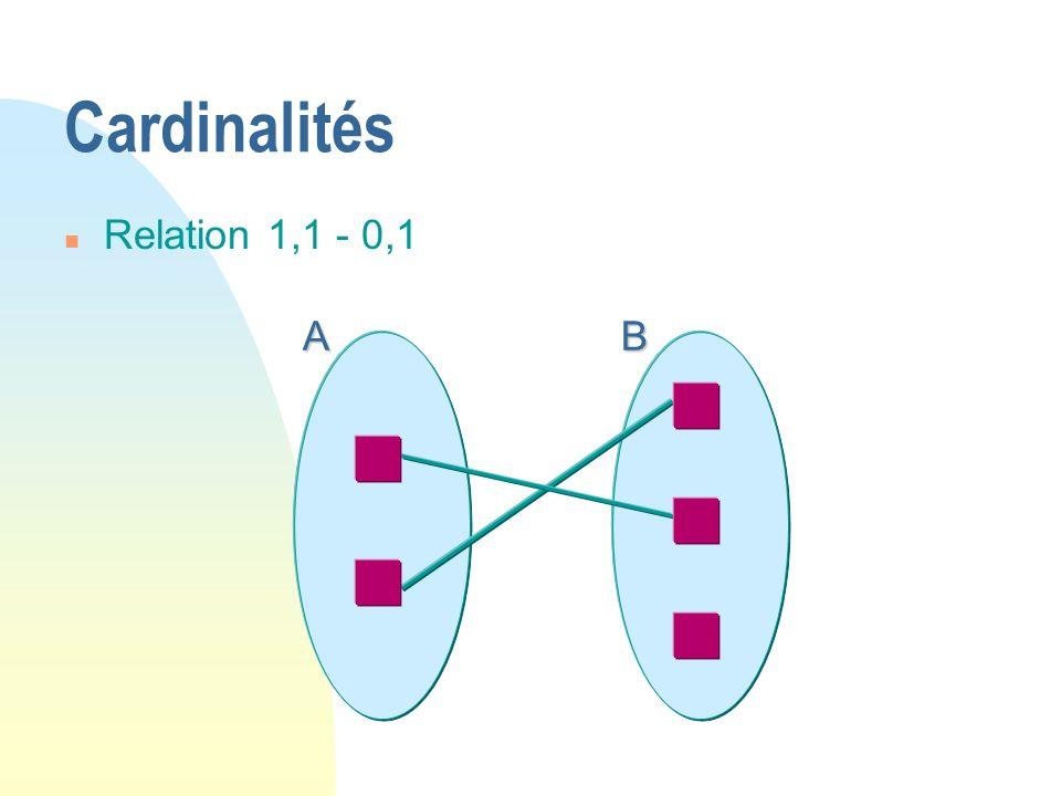 Cardinalités Relation 1,1 - 0,1 A B