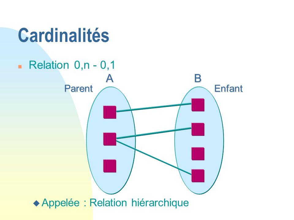 Cardinalités Relation 0,n - 0,1 A B Appelée : Relation hiérarchique