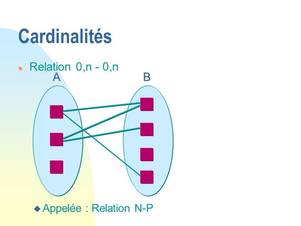 Cardinalités Relation 0,n - 0,n Appelée : Relation N-P A B