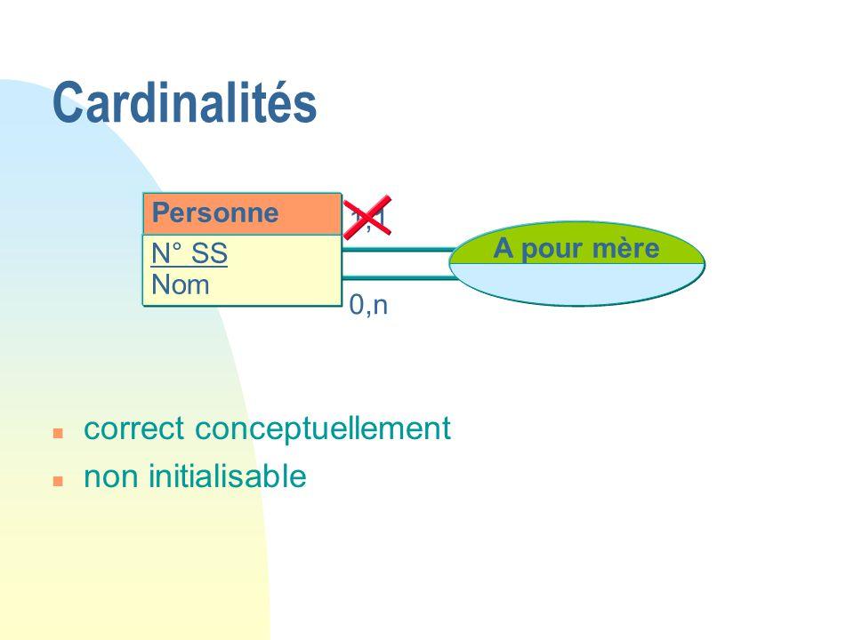 Cardinalités correct conceptuellement non initialisable Personne 1,1